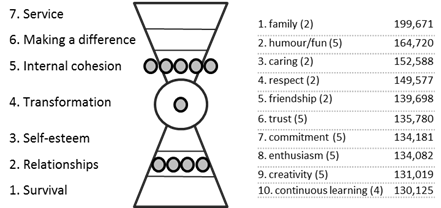 The Top Ten Values of Humanity